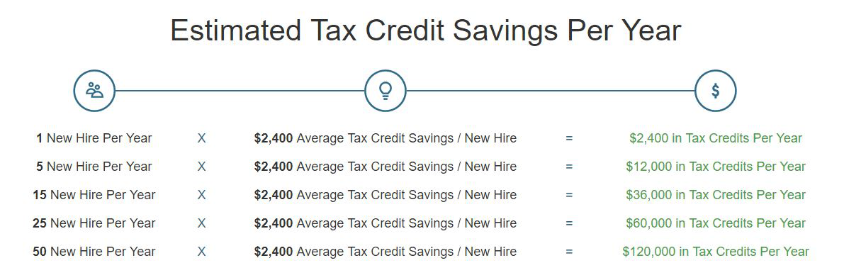 Estimates Tax Credit Savings Per Year